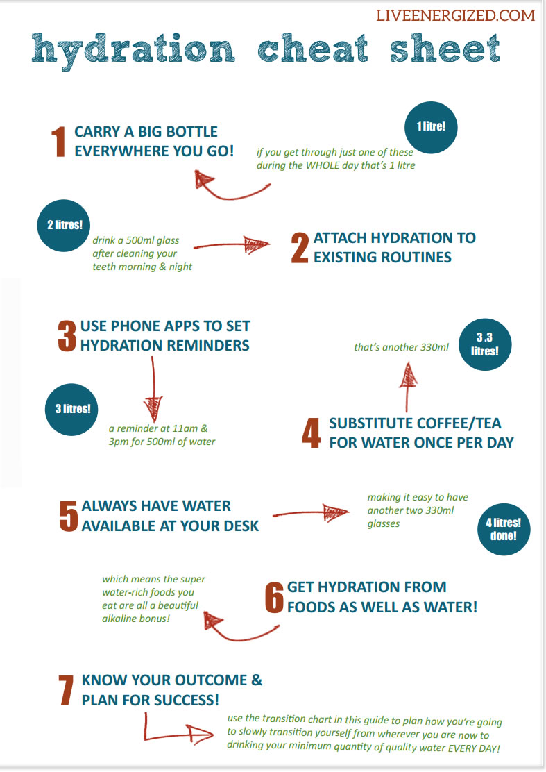click image to expand to full size - hydration tips